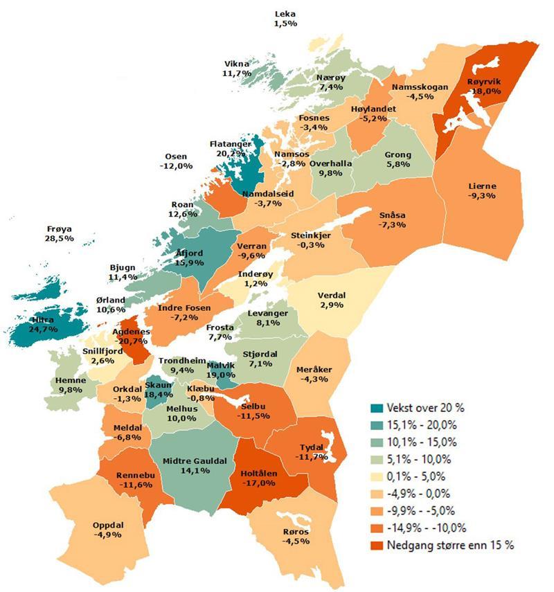 Faktafredag Sysselsettingsendring Trondelag Fylkeskommune